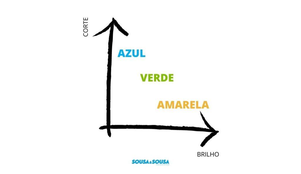 Gráfico que representa a cor da boina por grau de brilho e corte